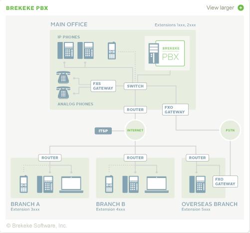 Brekeke PBX - Network Diagram