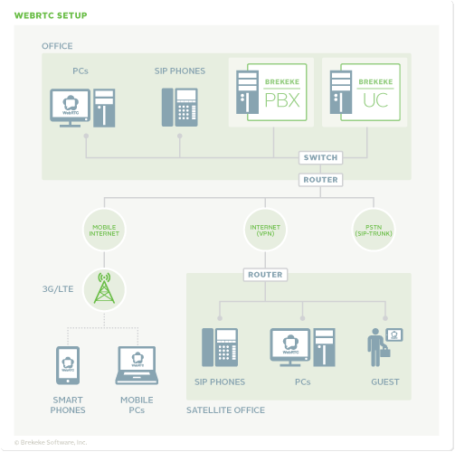Brekeke PBX WebRTC Setup - Network Diagram