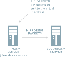 Heatbeat (Mirroing) and Failover feature of Brekeke SIP Server Advanced Edition